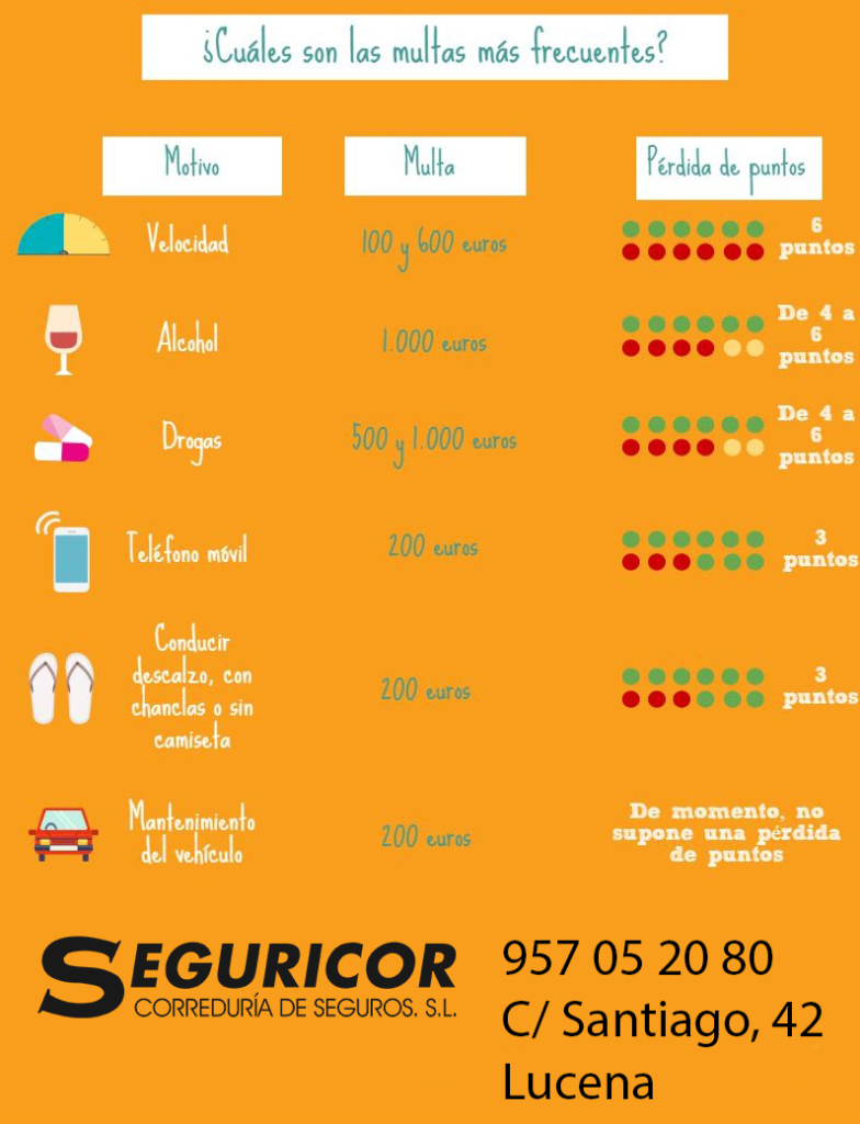 multas-de-tráfico-mas-frecuentes-en-verano-peris-correduria-de-seguros-infografia